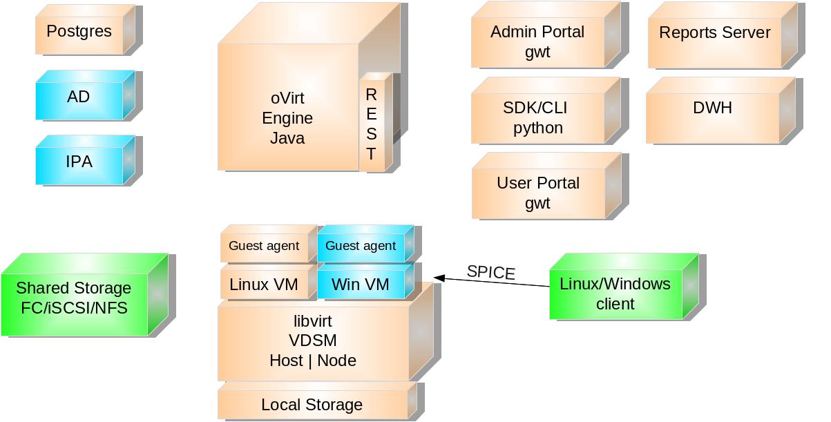 Download oVirt Linux 3 5 3
